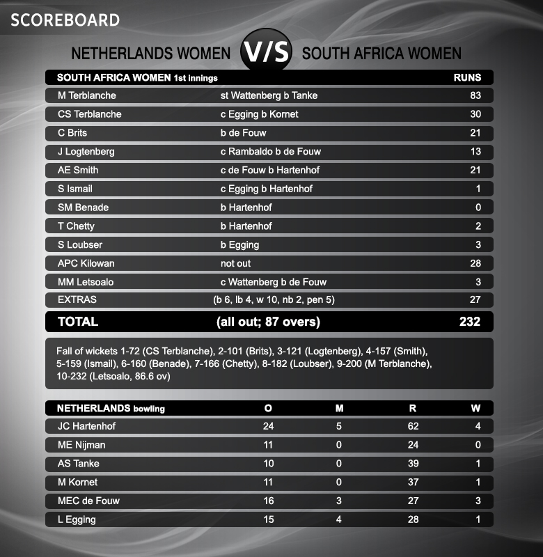 South-Africa-Women-1st-innings-copy