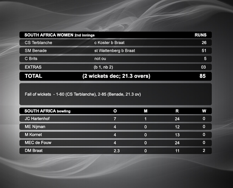 South-Africa-Women-2nd-innings-copy
