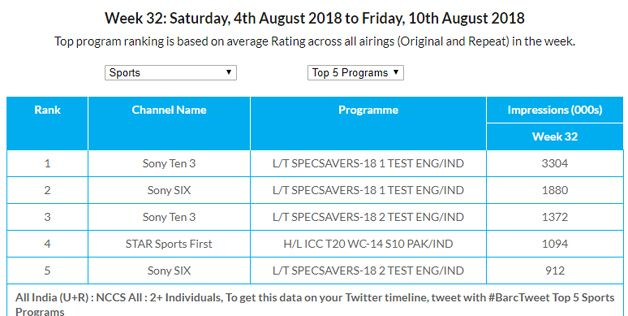 India-Pakistan match from the 2014 World Cup on Star Sports First were watched more than day one of the Lord's Test.