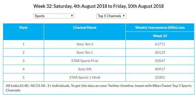 Sony Ten 3 in the number one position registered 61,771,000 gross impressions in the said week as against 129,430,000 the previous week.