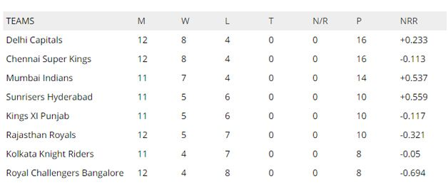 IPL 2019 results: Points table standings - updated after ...