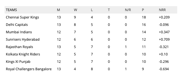 IPL 2019 points table latest update today match