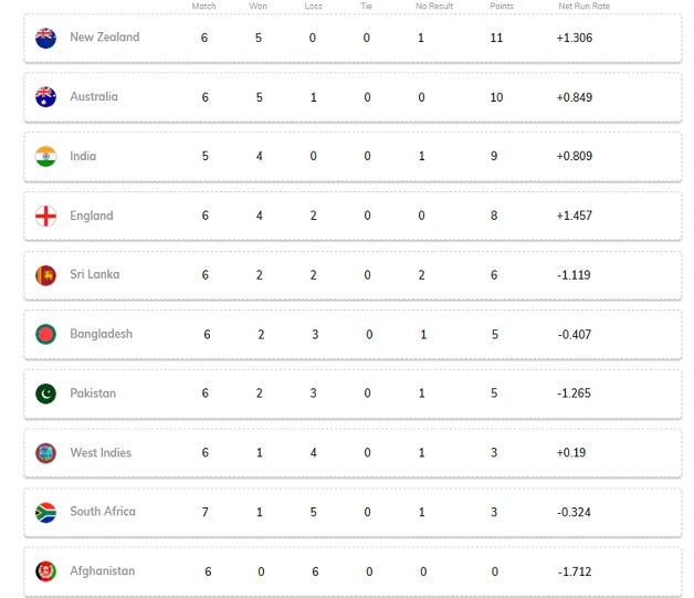 Latest News Updates: Cricket World Cup 2019: Latest Points Table Updated After